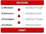 decision_habit-scaled500